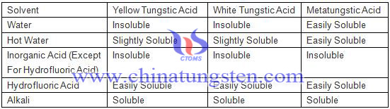 tungstic acid solubleness table
